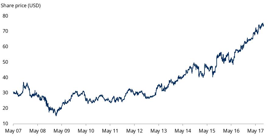 Microsoft share chart