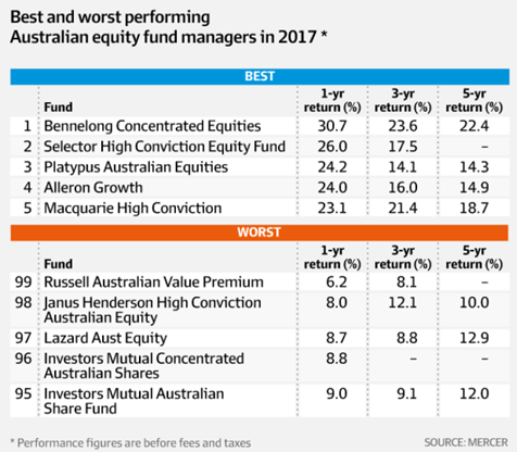 Australia's top performing fund managers - Marcus Padley | Livewire