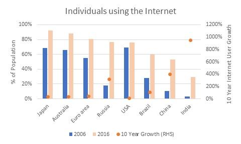 Internet penetration