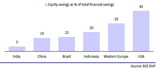 Equity penetration