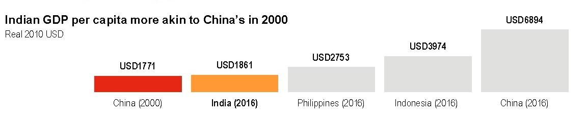 Gdp per capita 1