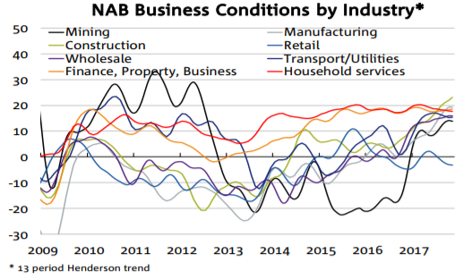 Nab business conditions by industry orig