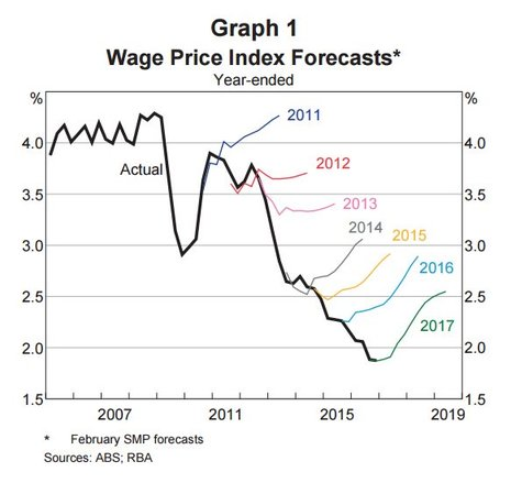 Wage price index forcasts