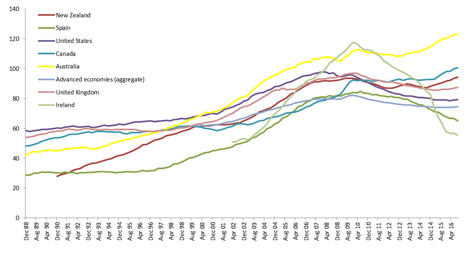Household debt to gdp 2 orig
