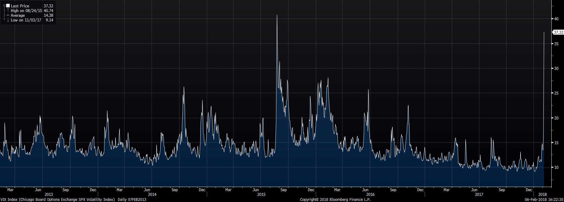 Chart 3 vix index