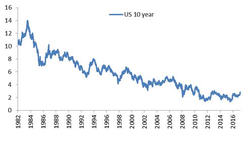 Us 10 year bond