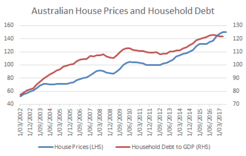 The Outlook For Australian House Prices Chris Rands Livewire