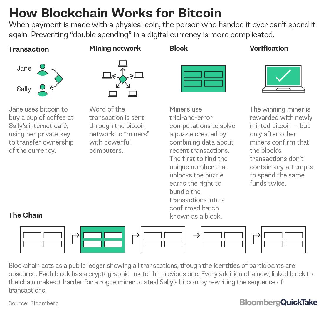 Blockchain image   feb 2018