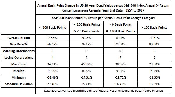 Bond vs stock 2