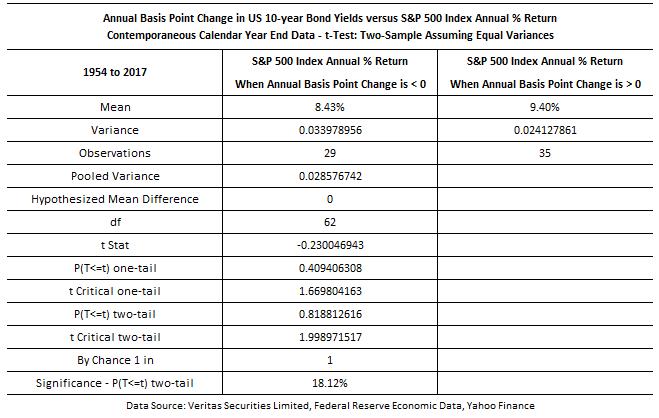 Bond vs stock 3