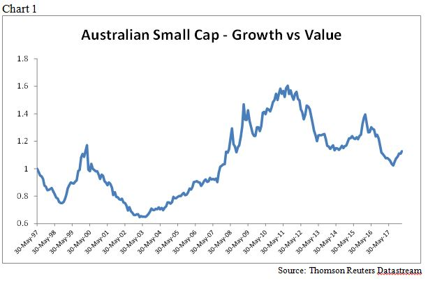 Flinders small cap growth vs value chart 1