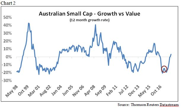 Flinders small cap growth vs value chart 2