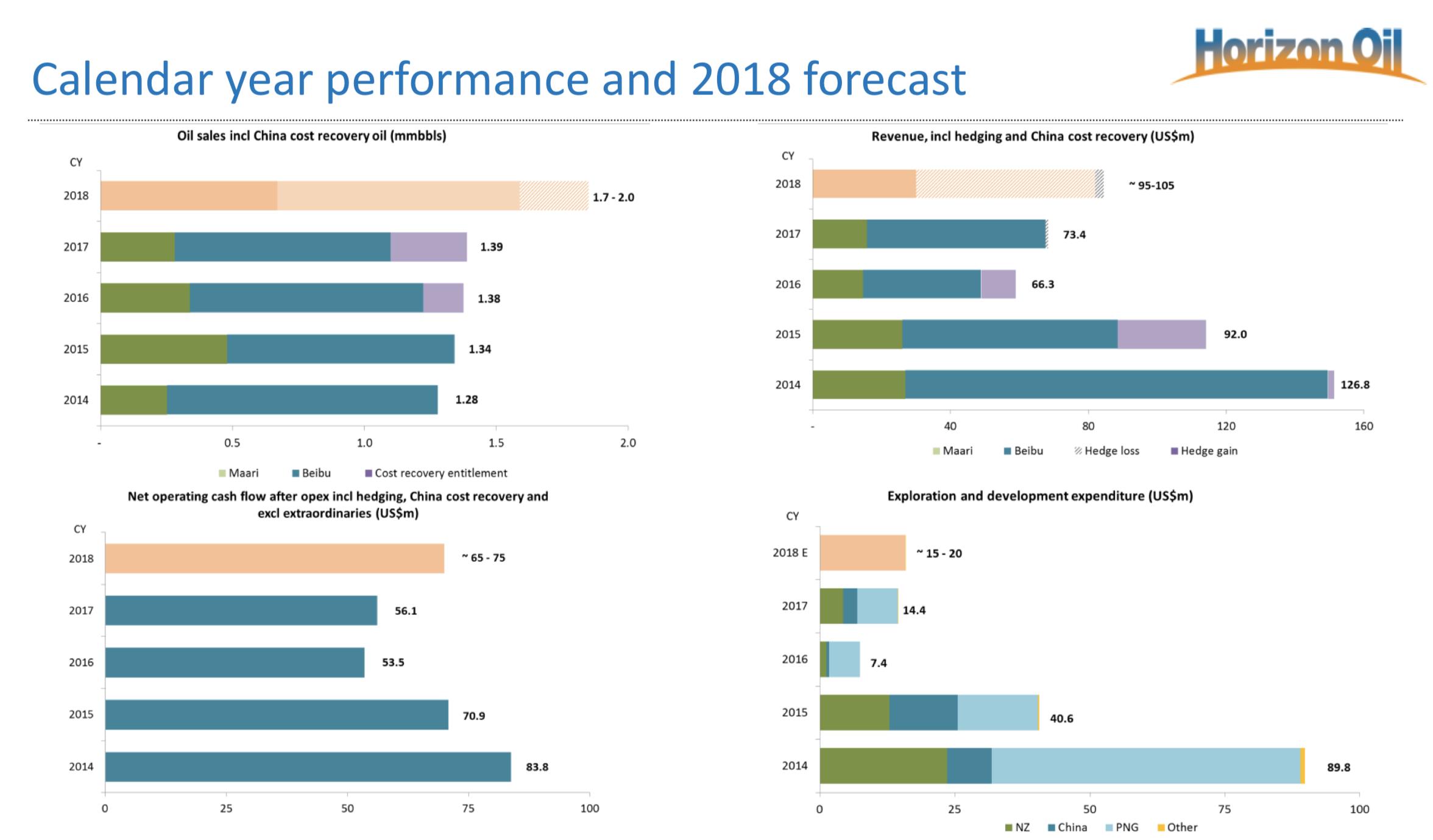 Hzn forecasts