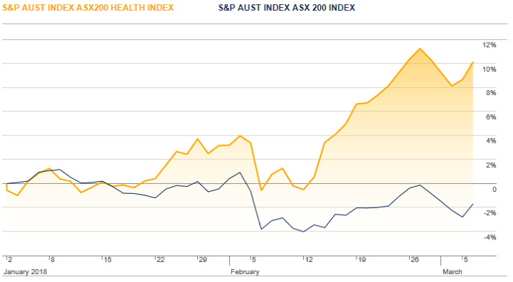Asx vs healthcare sector medallion liverwire