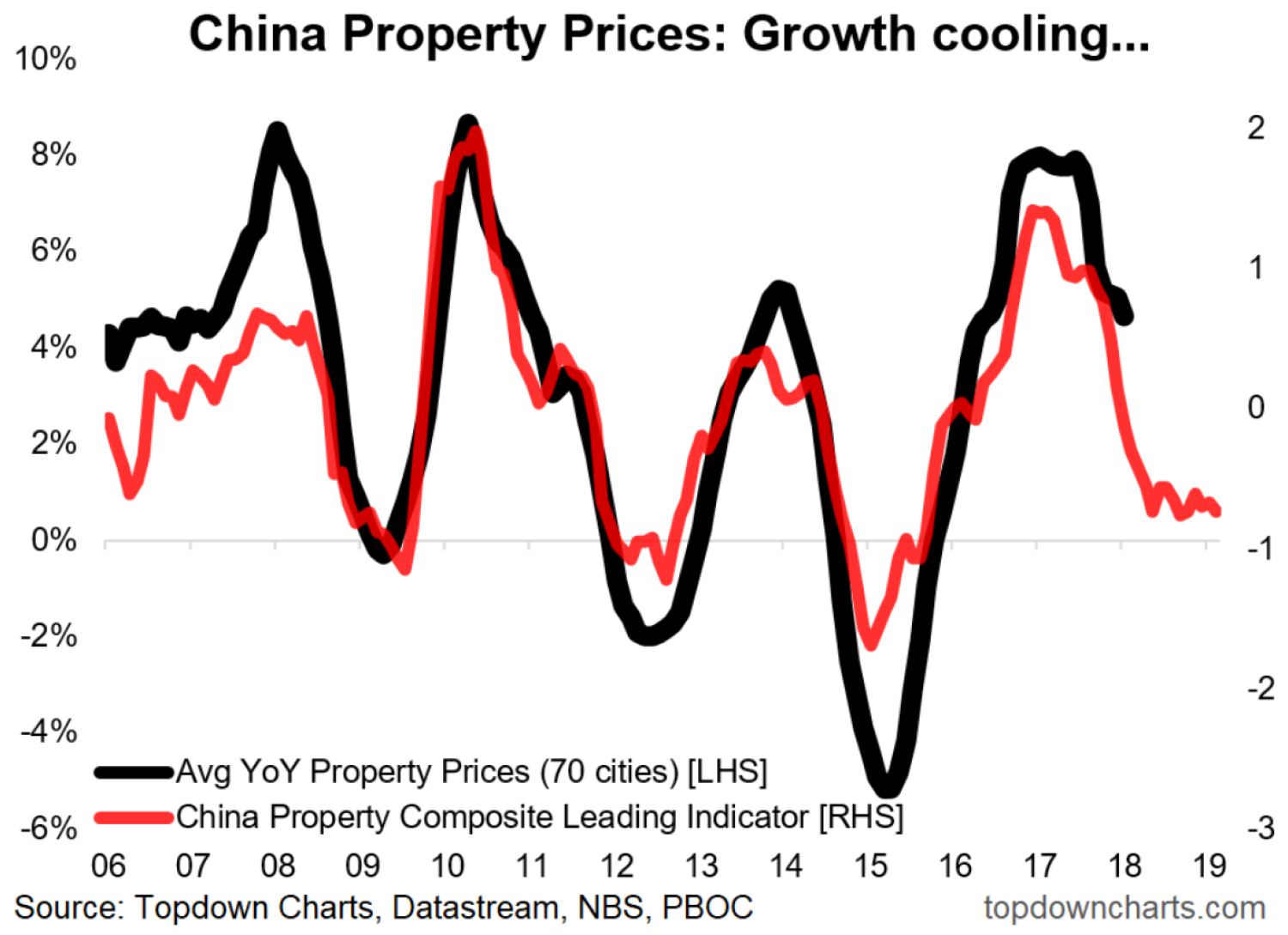 China property outlook