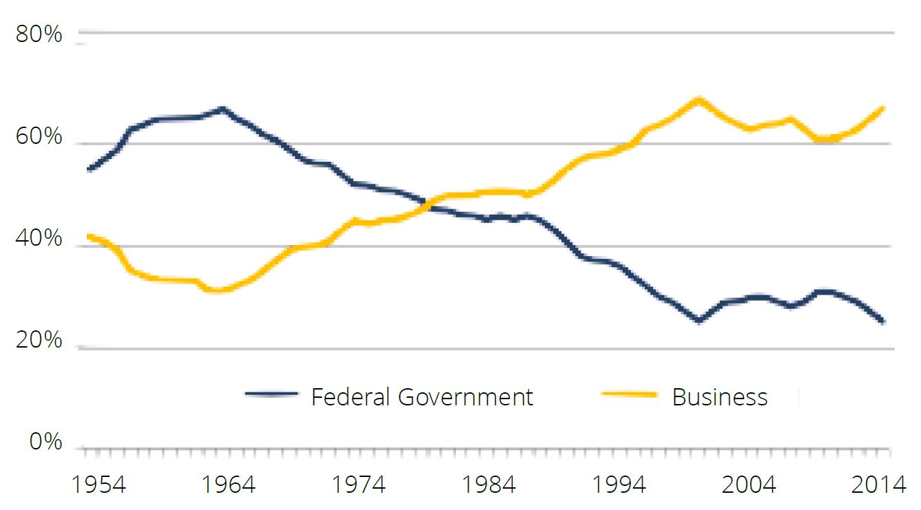 Fig 2 rd expenditures federal vs business