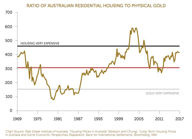 Goldvhousing