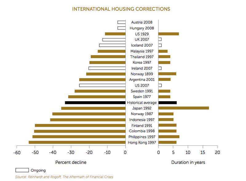 Australian Housing - End of the boom? - Jordan Eliseo | Livewire
