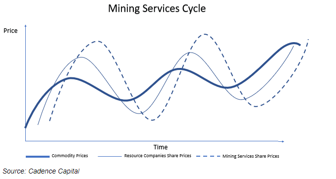 Mining services cycle
