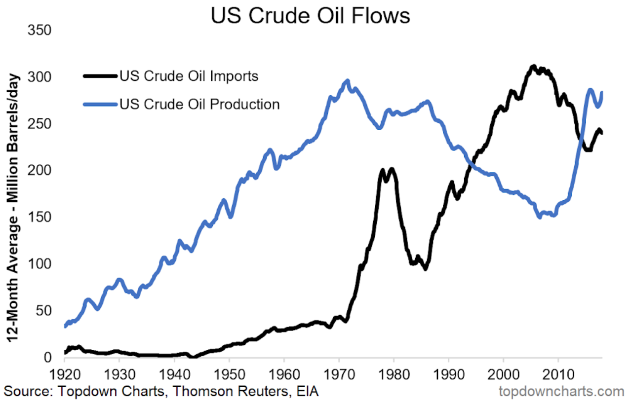 Crude oil flows