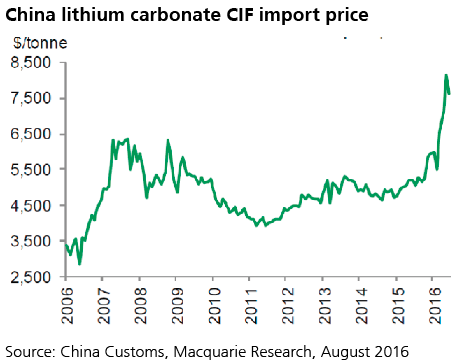 Lithium pricing