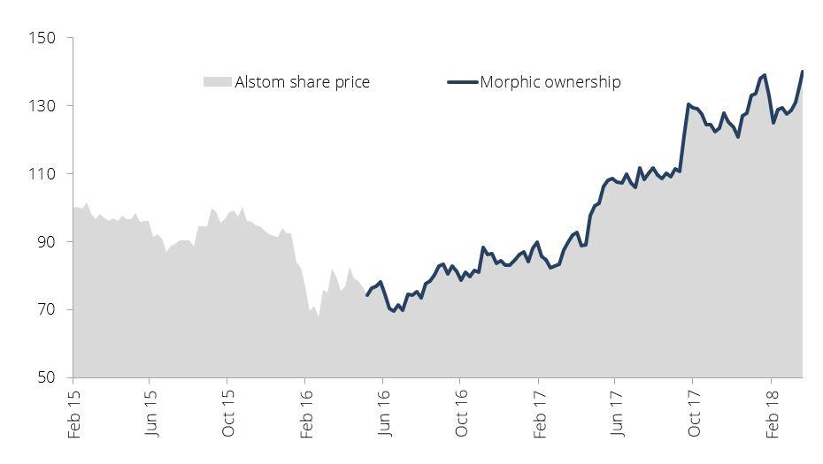 Alstom share price