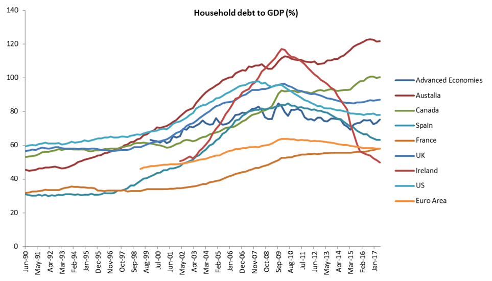 Household debt to gdp 1