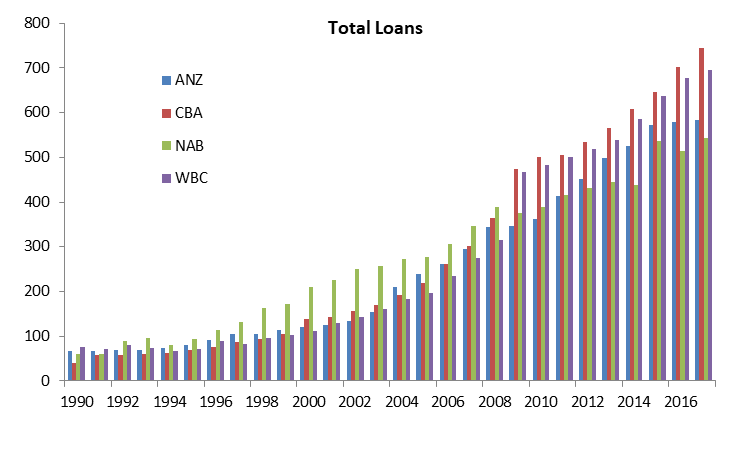 Big 4 total loans since 1990