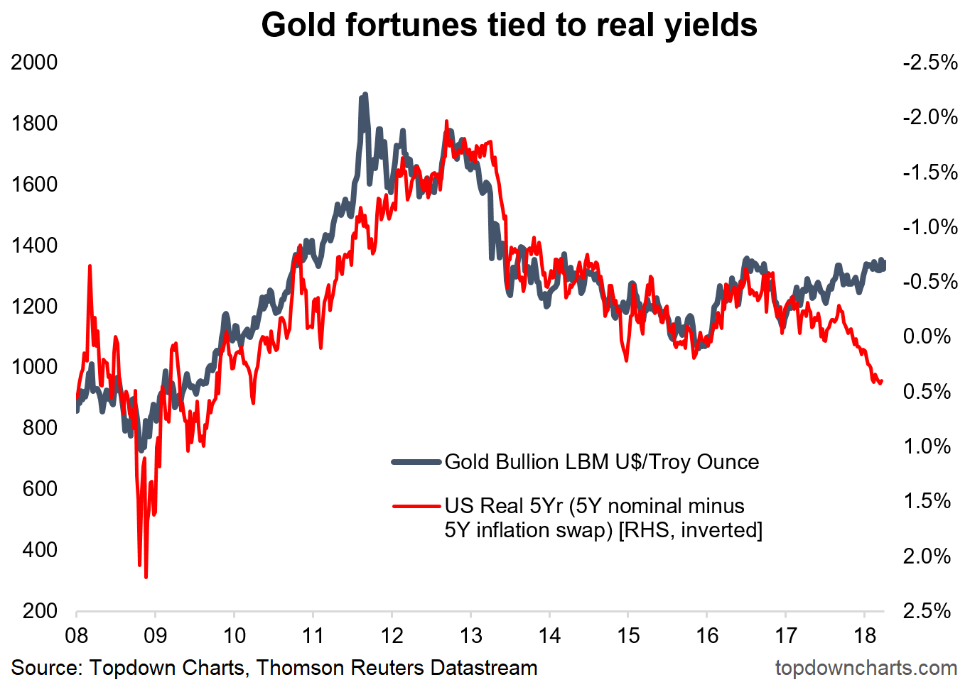 Gold real yields real deal