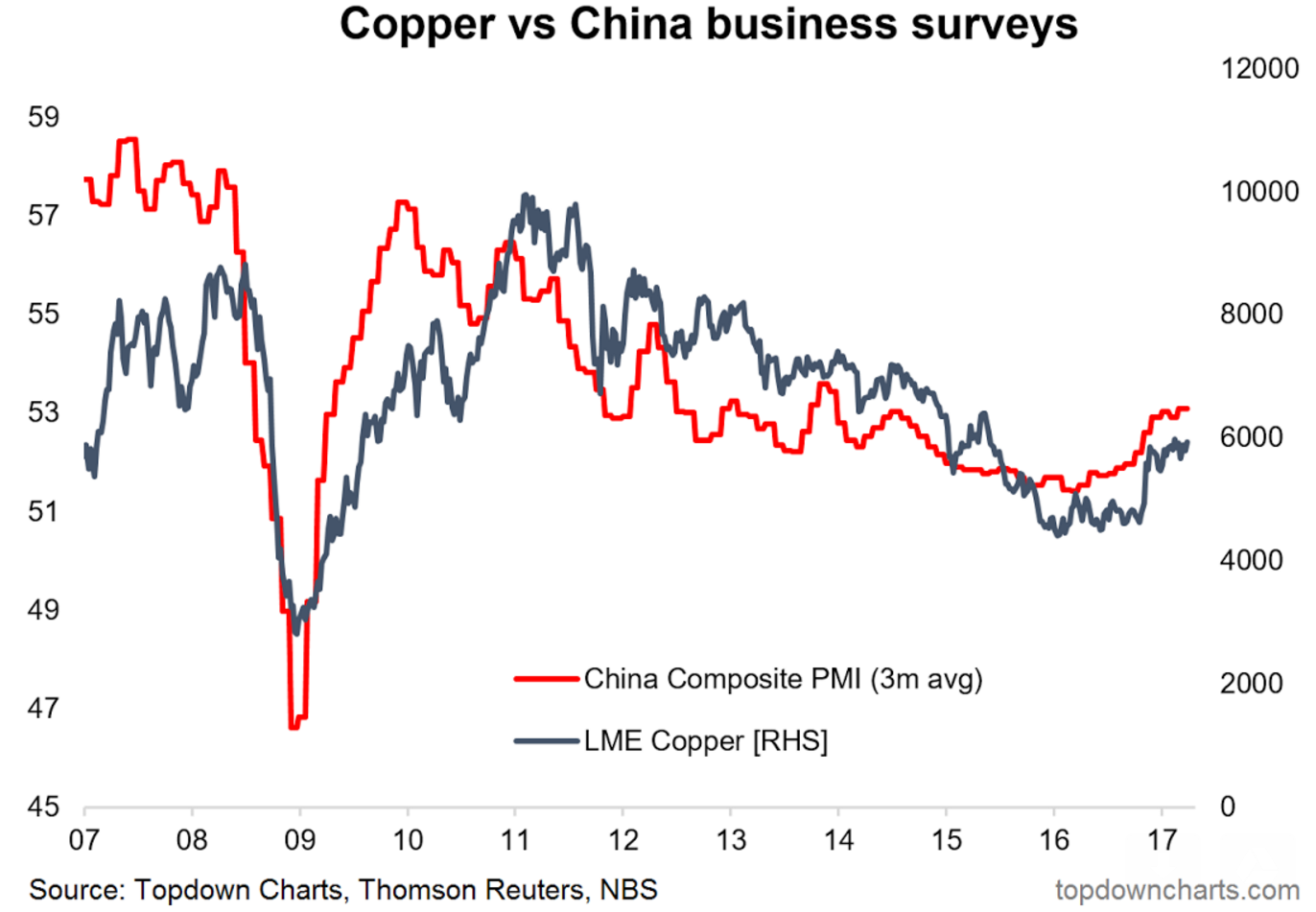 China copper