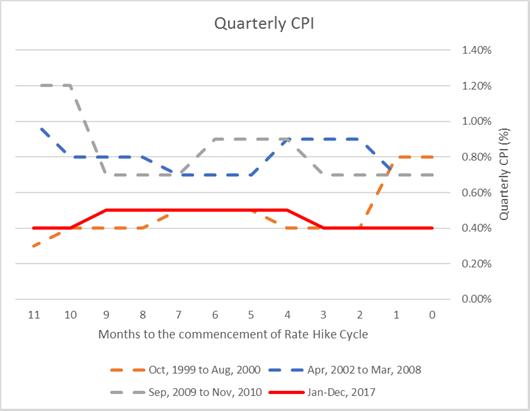 Chart 3 rba