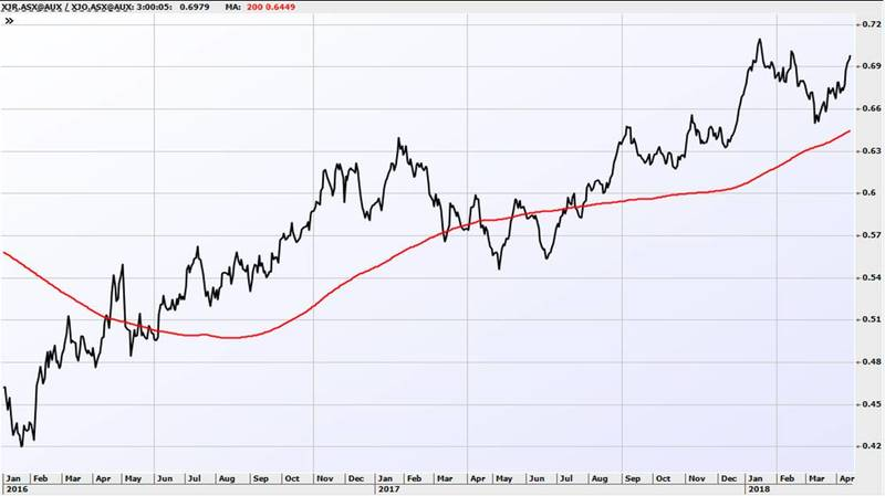 Have You Holding This Risky Stock?: BHP Billiton plc (BBL)