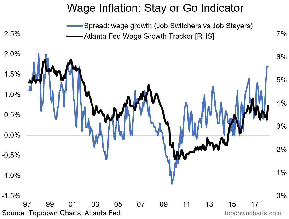 Wage tracker chart