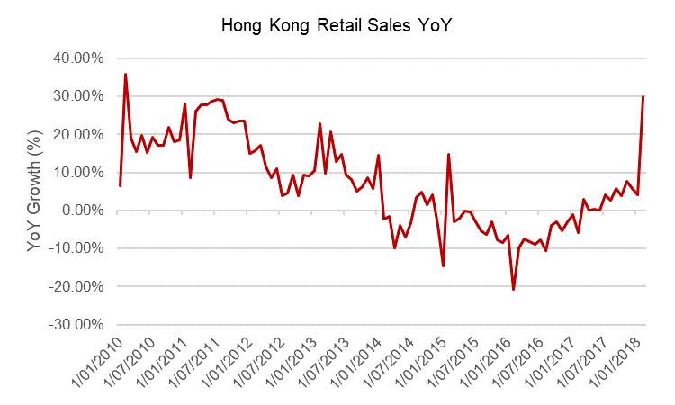 Hong kong retail sales g1