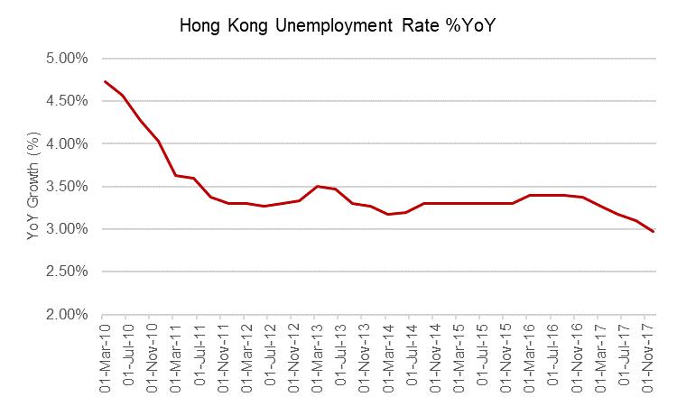 Hong kpong unemployment rate g2