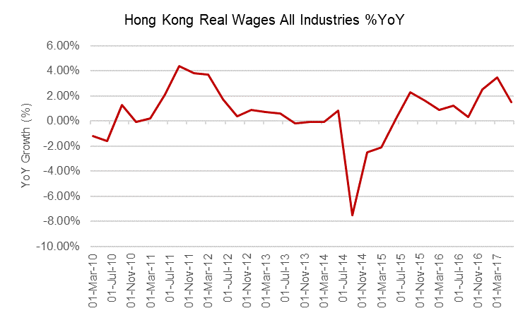 Hong kong real wages all industries g3