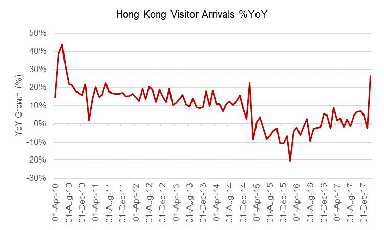 Hong kong visitor arrivals g4