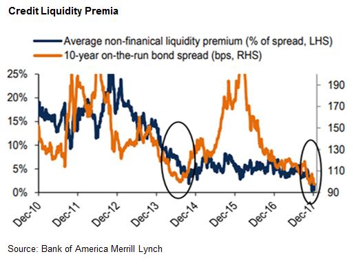 Credit markets image 1