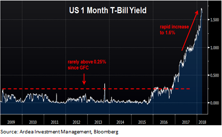 Credit markets image 6