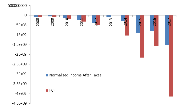 Normailised income after taxes