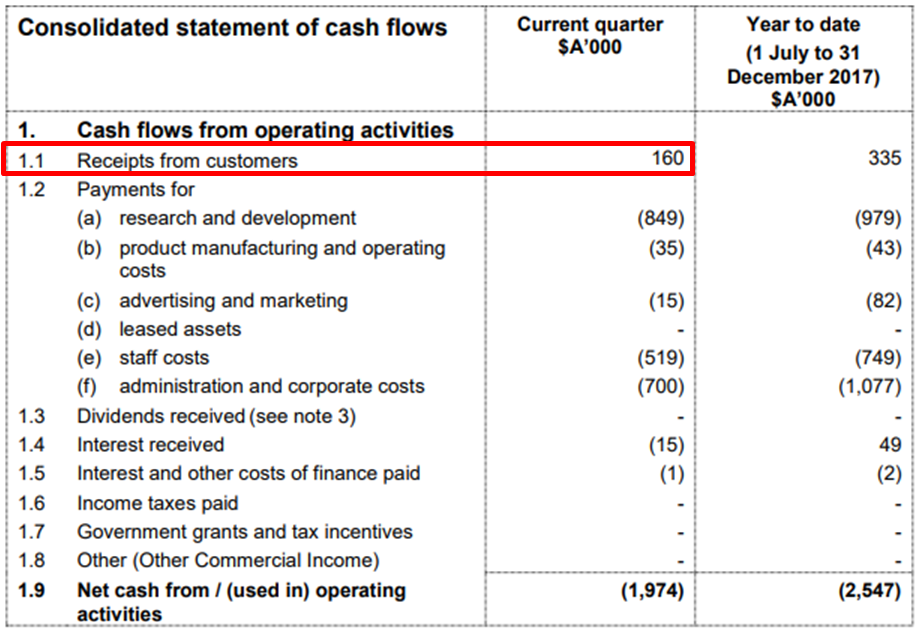 Consolidated statement of cashflows