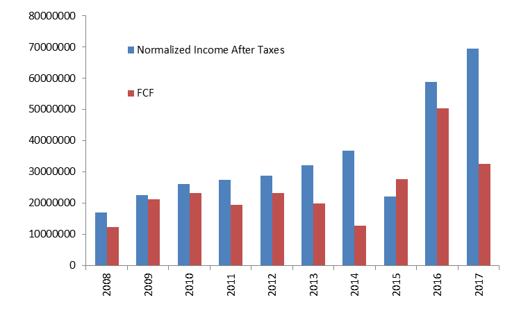 Normalised income after taxes