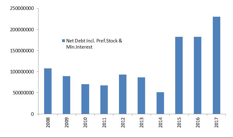 Net debt 2