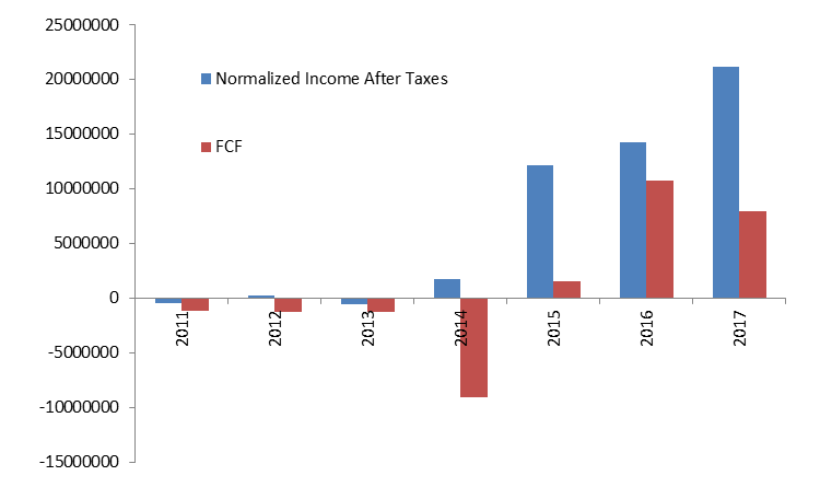 Normalised income after taxes 2
