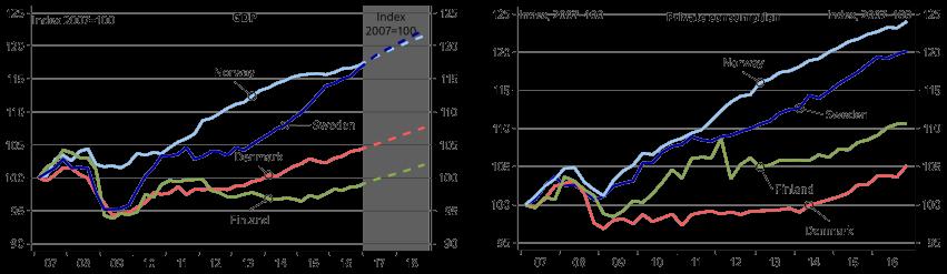 Alph nordic fin chart 1