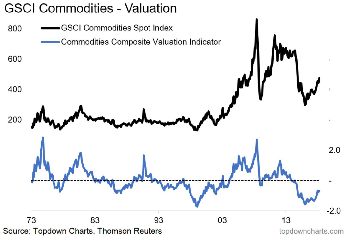 Gsci valuation chart