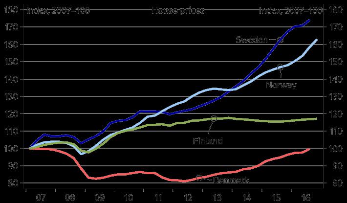 Alph nordic fin chart 2