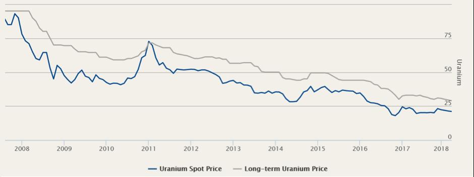Csvf uranium