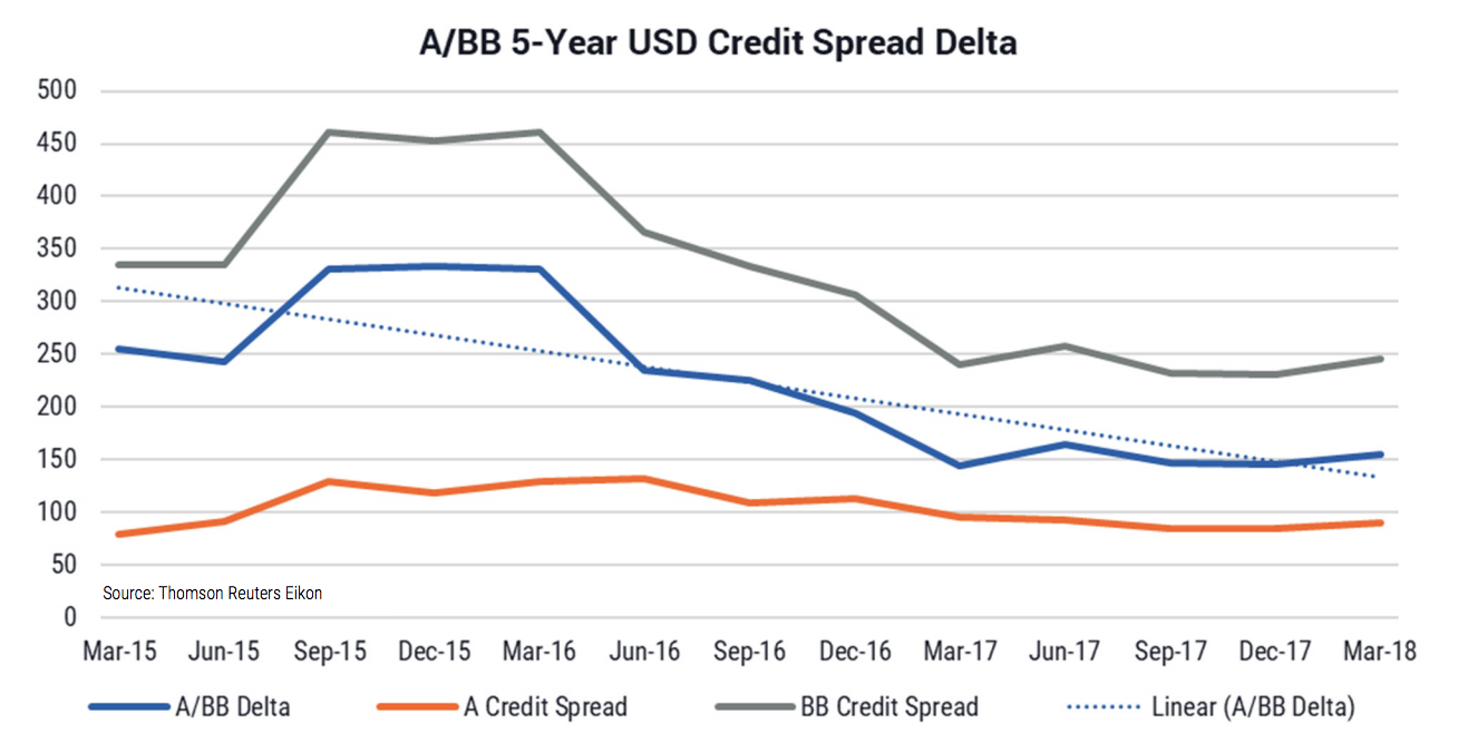 Yarra credit spreads