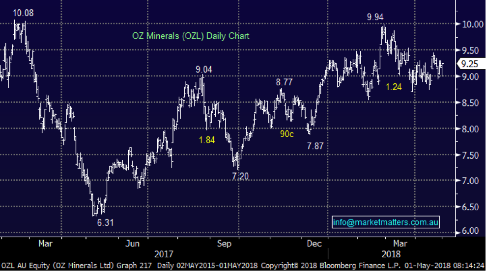Mm ozl chart